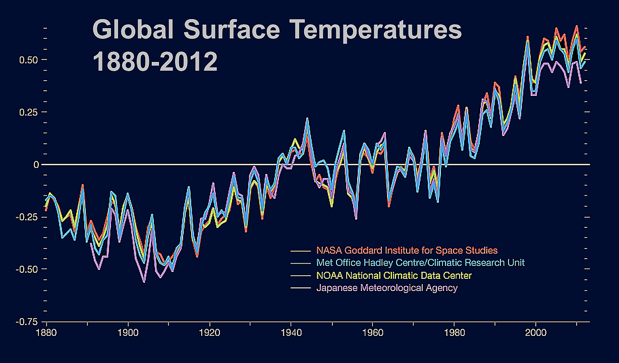 nasa surface temperatures - 1227×720